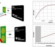 Texas Instruments inductance to digital converter (LDC)
