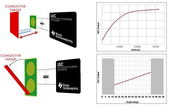Texas Instruments inductance to digital converter (LDC)