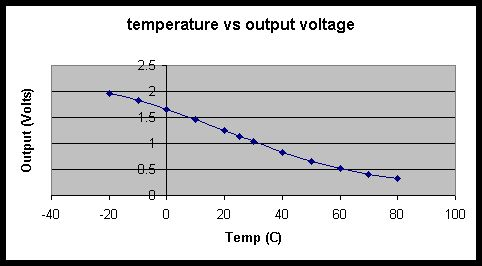 Temperature and Pressure Control