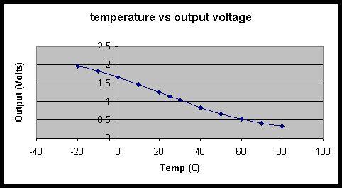 Temperature and Pressure Control
