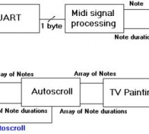 Sheet Music Generator using Mega32 Microcontroller
