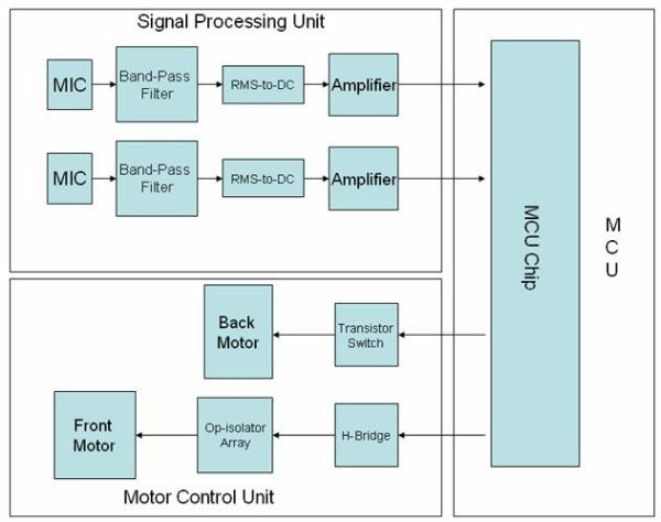 BlindBot usisng Atmel Mega32 MCU block diagram