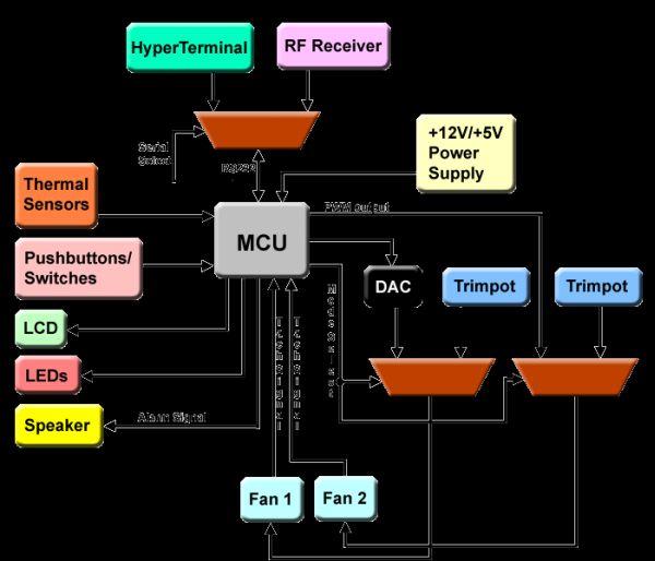Main Unit of tempreture controller