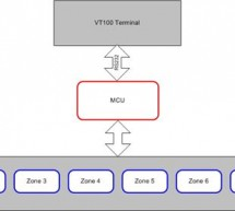 Multi-Zone Fire Alarm System Using Mega32 Microprocessor