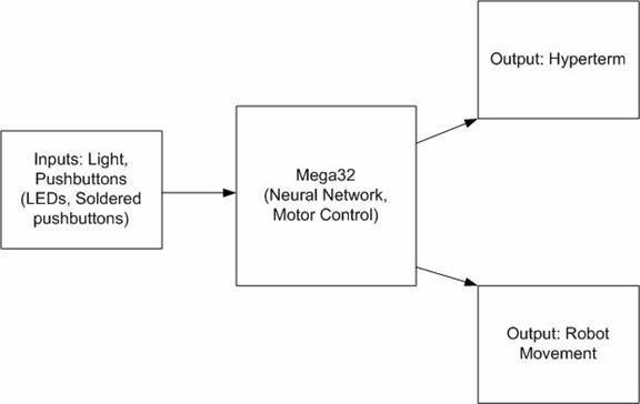 Neural net robot