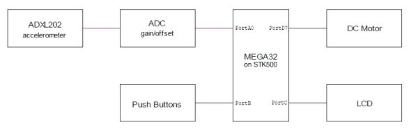 Stationary Helicopter Using Atmel Mega32 block diagram