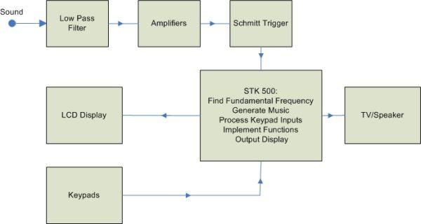 Vocal Trainer Using Atmel Mega32 diagram