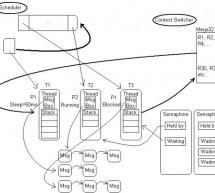 kaOS operating system and loader  using atmega32