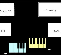 Music Synthesizer with Interactive TV Display Using MEGA32