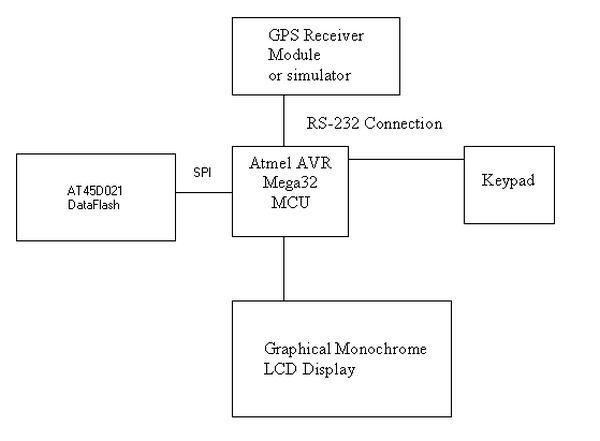 The Big Red Guide Using Mega32 Block Diagram