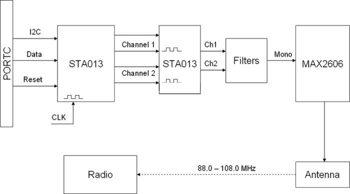 The Ultimate MP3 Radio diagram