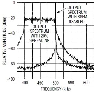 Using Spread-Spectrum Techniques to Manage Switching Power Supply EMI