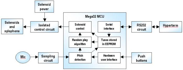 Xylophone Using Mega32 Diagram