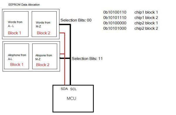 Braille reader using Atmel mega32 Block Diagram