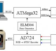 High-Resolution Color Television Using Atmel Mega32