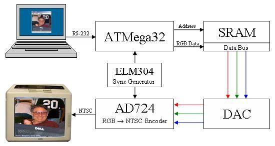 High-Resolution Color Television Using Atmel Mega32