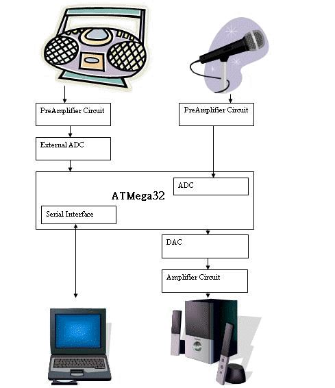 Intelligent Multimedia System Atmel mega32 Diagram