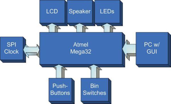 CCD imager Using Atmel Mega32