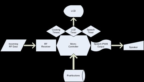 The Grillzilla Using ATMega32 block Diagram