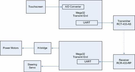 Touch Screen Controlled RC Car Using Atmel Mega32 Schemetics