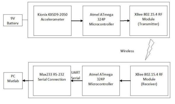 ACL Research Foot Acceleration Sensor Atmega644 Schemetic