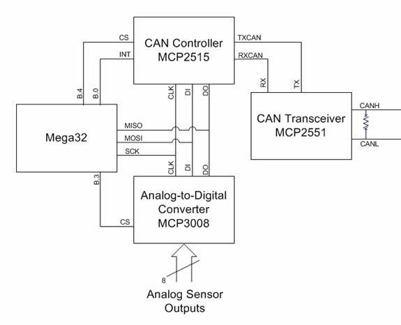 Data Acquisition System With Controller Area Network and SD Card Using Atmega32