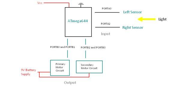 Heliostat Skylight Using Atmega32 Diagram