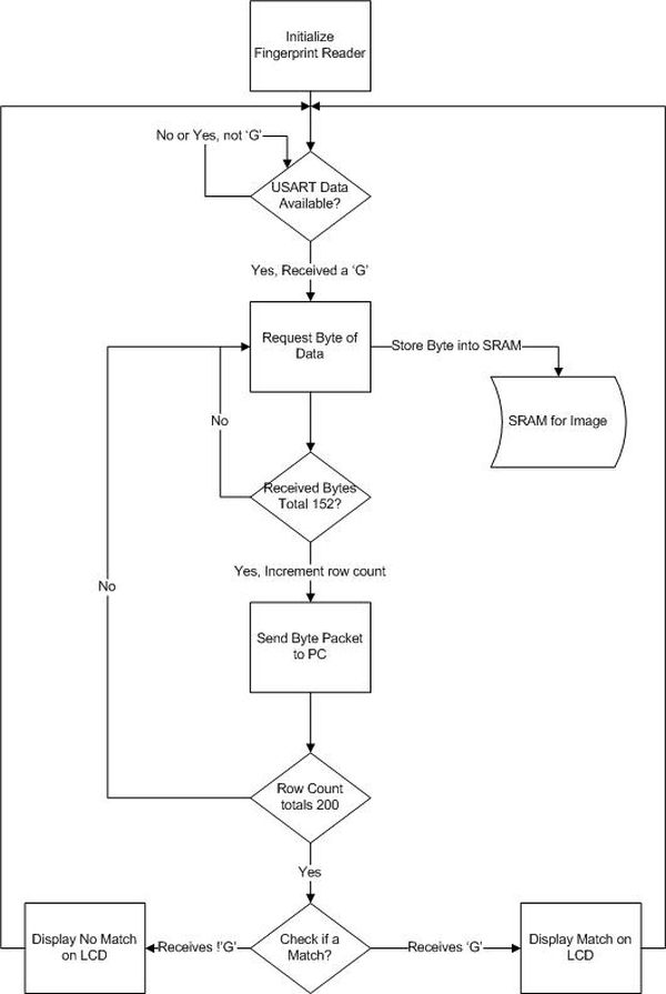 Networked Biometric Authentication Using Atmega32 Shemetic
