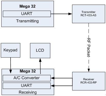Radio Frequency Beacon Finder Using Atmel Mega32 Schemetic