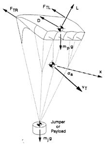 Rocket Inertial Navigation System