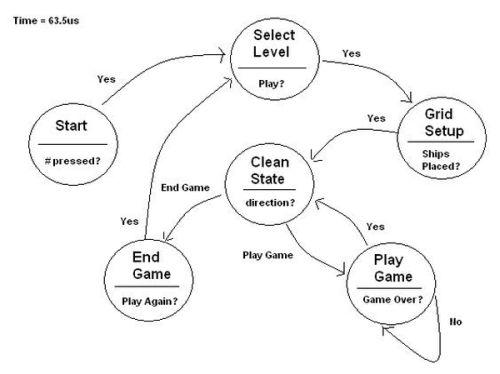 BattleShip Game using  Atmel Mega32 diagram
