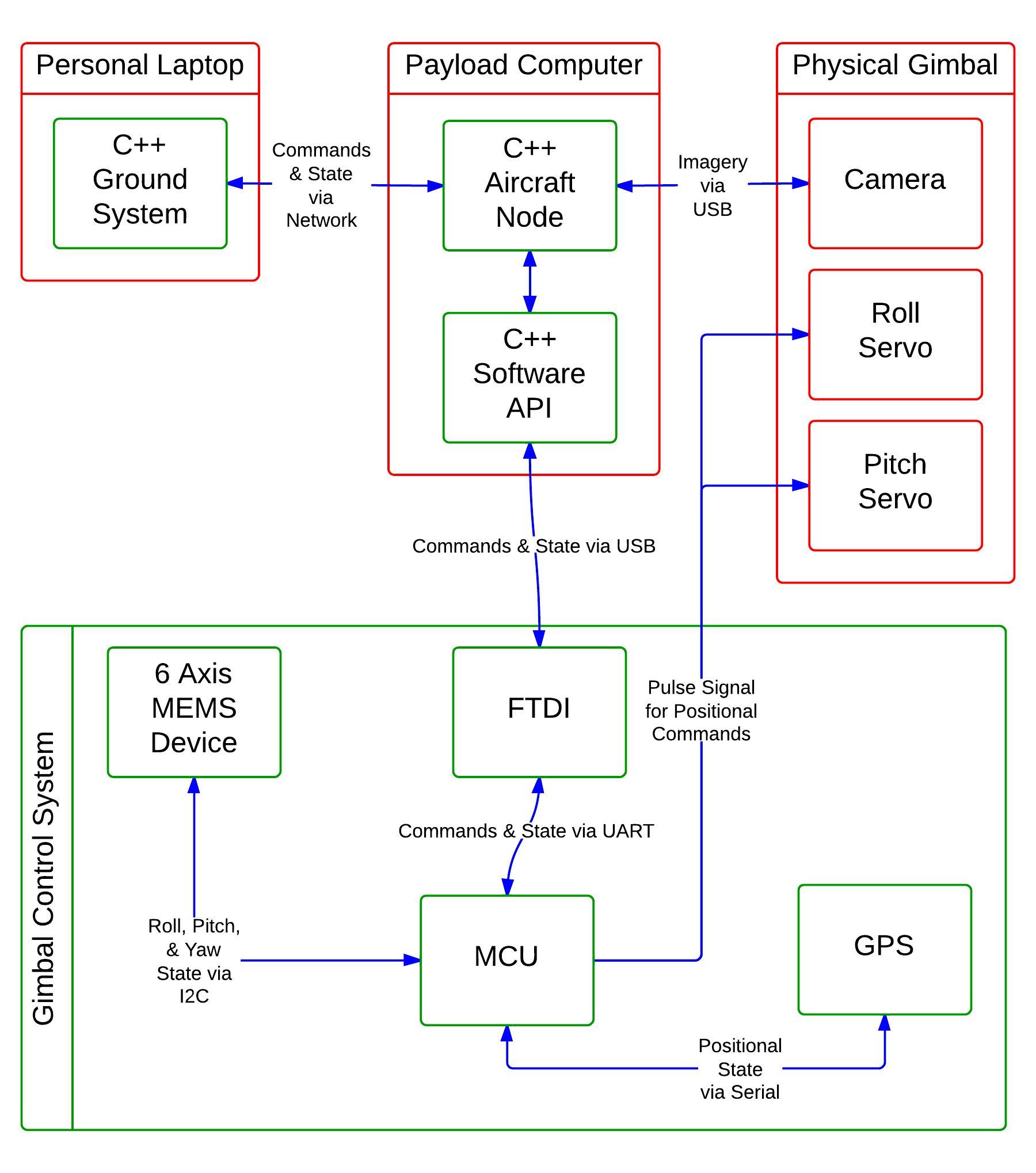 Stabilized Gimbal System Using Atmega1284 Diagram