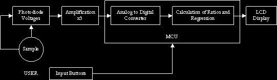 A Microcontroller Based Turbidity Meter using AtmelMega32 diagram