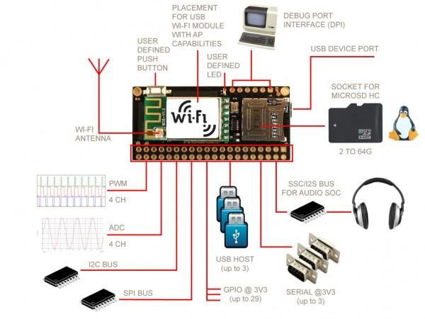 TV/Keypad Interface for Winamp Using Atmel MEGA32