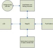 Galvanic skin response meter  using Atmel mega32
