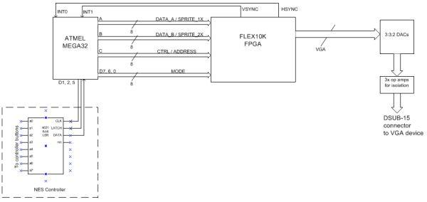 MCU FPGA color video Game Platform Using Atmel Mega32 Schemetic