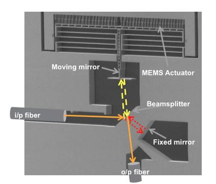 World's 1st Spectrometer On-a-Chip