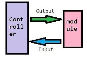 AVR I or O Ports module