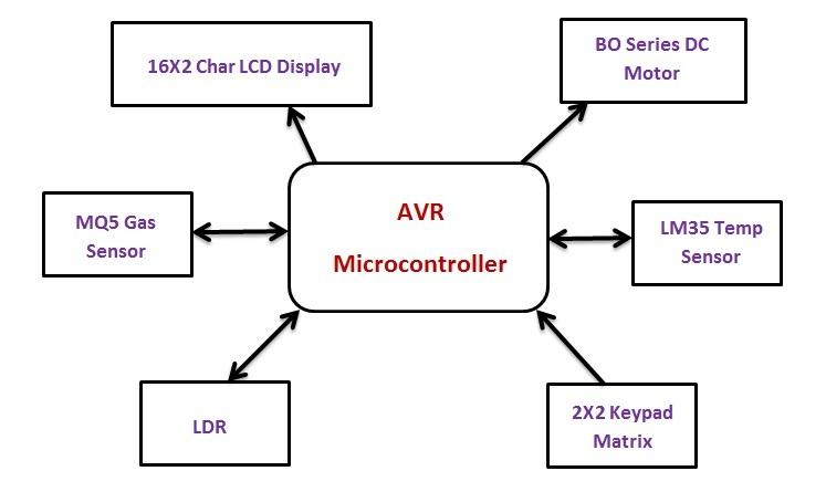 Switch Status & LED with AVR microcontroller