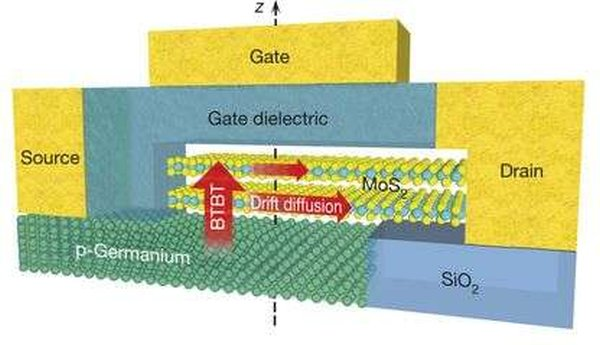 new-flat-transistor-defies-theoretical-limit