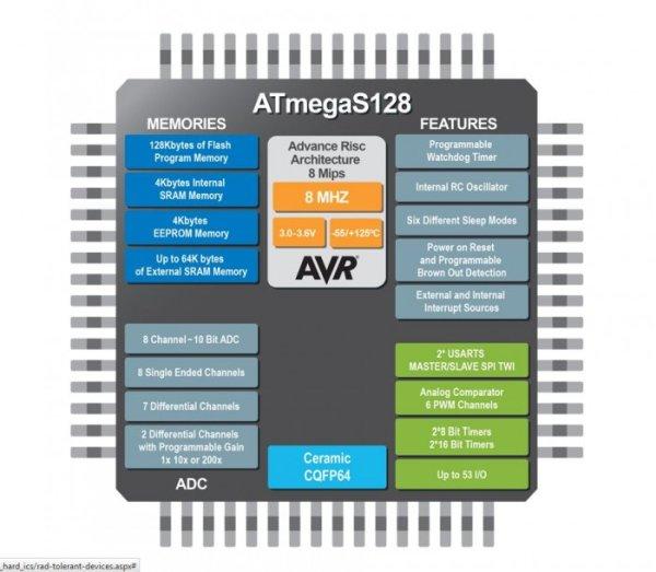 rad-tolerant-megaavr-mcu-for-space-avionics-applications