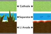 Research Points the way to Safer Lithium Batteries