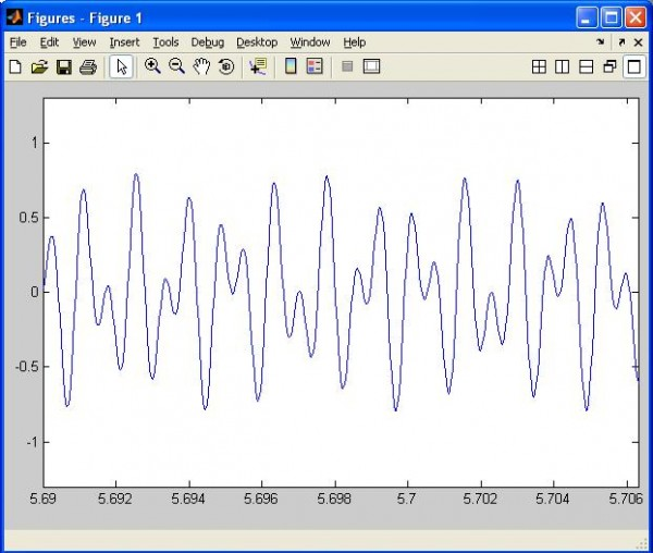 Signal Generation with MATLAB. Example of DTMF in telephony