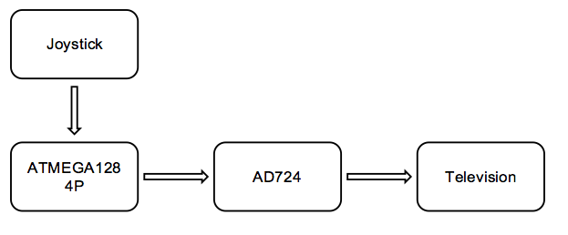 Schematic Color Video Game on AVR
