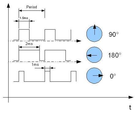 Schematic Servo motor control using AVR