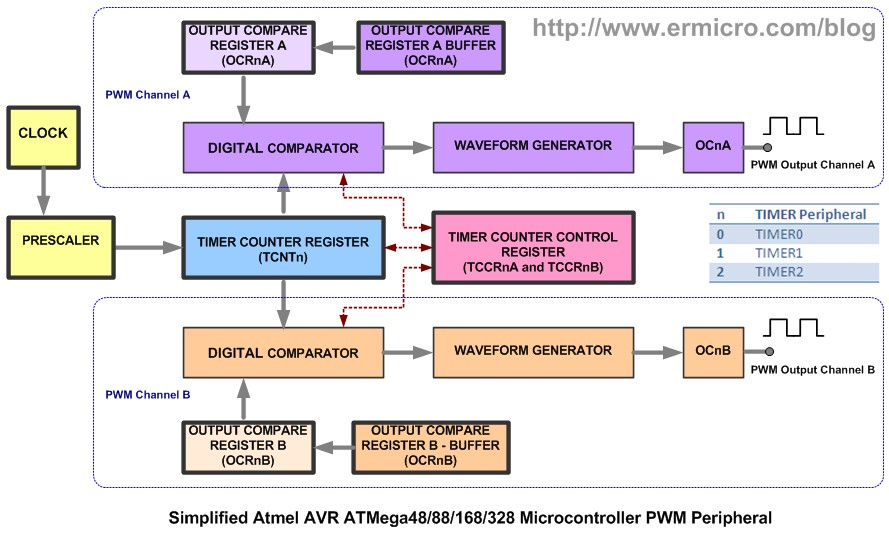 Schematic Working with Atmel AVR Microcontroller Basic Pulse Width Modulation (PWM) Peripheral