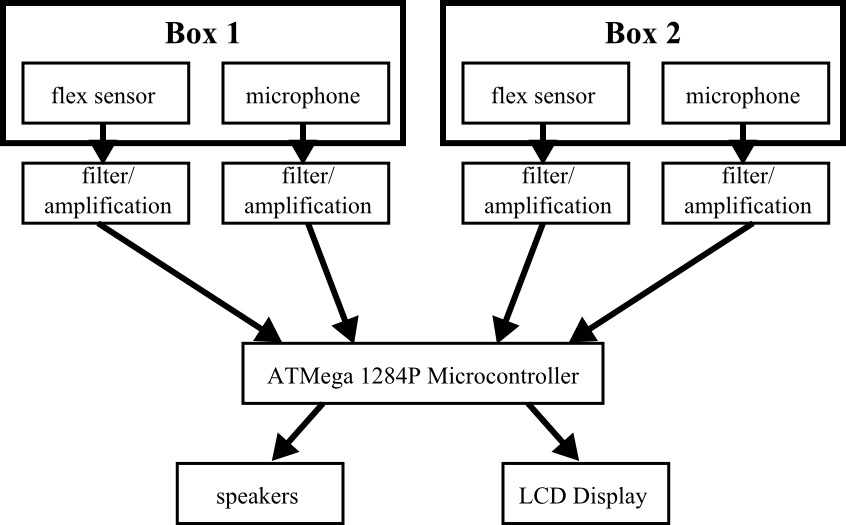 Diagram Drums Anywhere