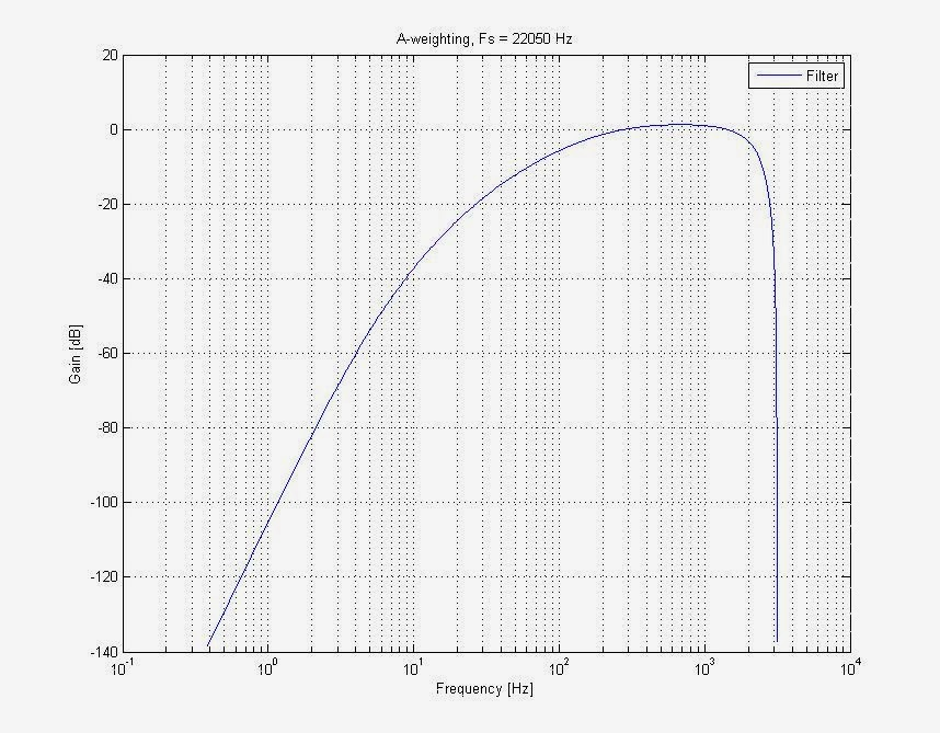 Frequancyresponse A simple Sound Pressure Level Meter (SPL) dB audio meter using AVR ATmega