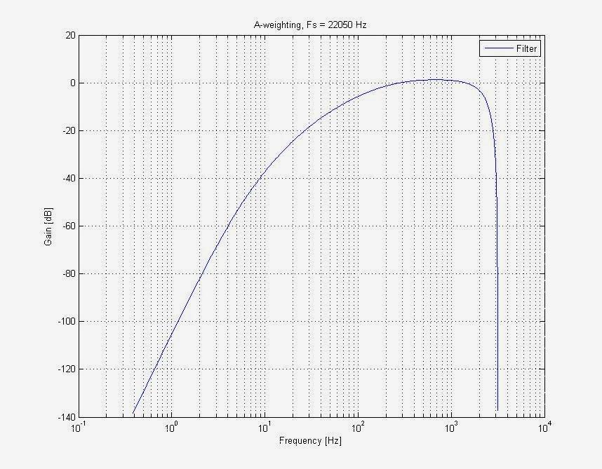 Frequancyresponse A simple Sound Pressure Level Meter (SPL) dB audio meter using AVR ATmega