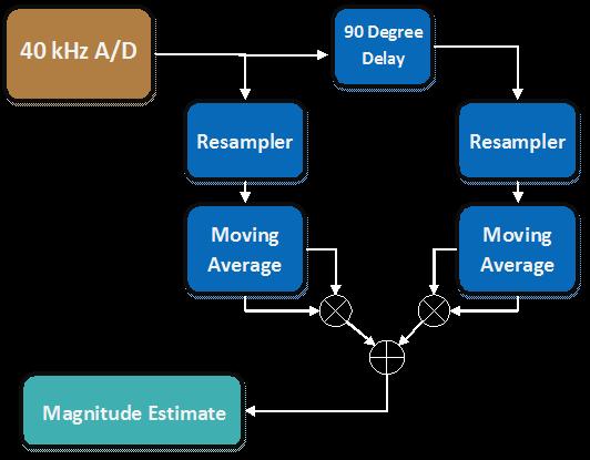 Schematic Acoustic Data Modem